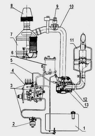 Регулировка форсунок мтз 1221 | Устройство и регулировка.