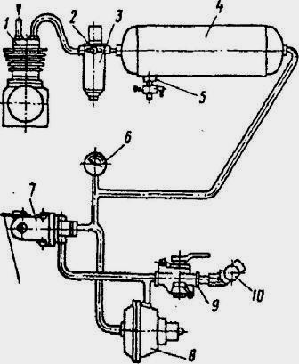 Пневматическая система привода тормозов прицепов.