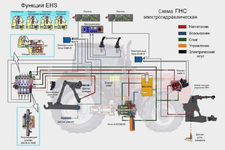 Гидросистема трактора МТЗ-320